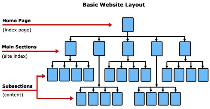 mejorar arquitectura web