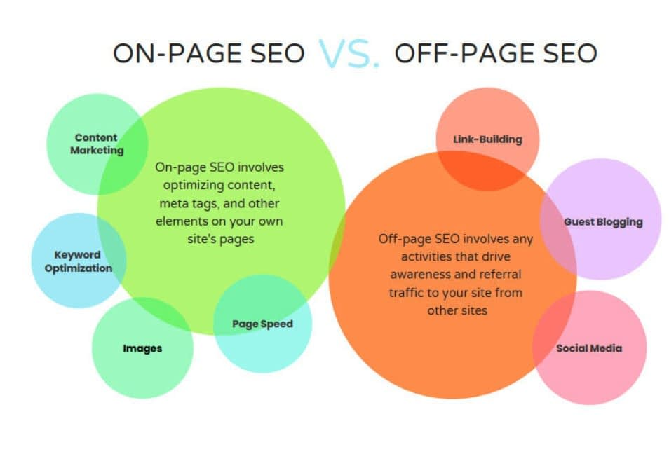 seo on page vs seo off page