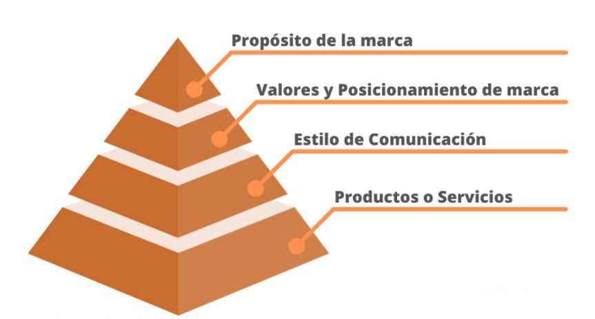 piramide posicionamiento de marca